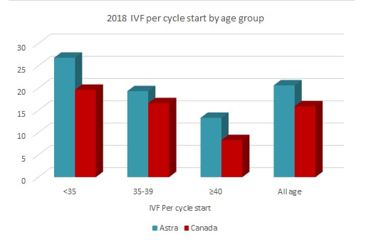 astra fertility 2018 IVF per cycle start by age group