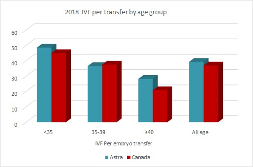 astra ferility 2018 IVF per transfer by age group