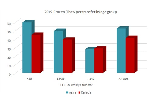 astra fertility 2019 frozen thaw per transfer by age group
