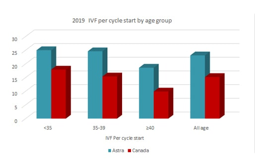 astra fertility 2019 IVF per cycle start by age group