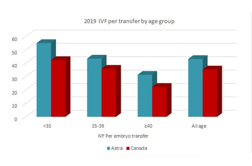 astra fertiltiy 2019 IVF per transfer by age group